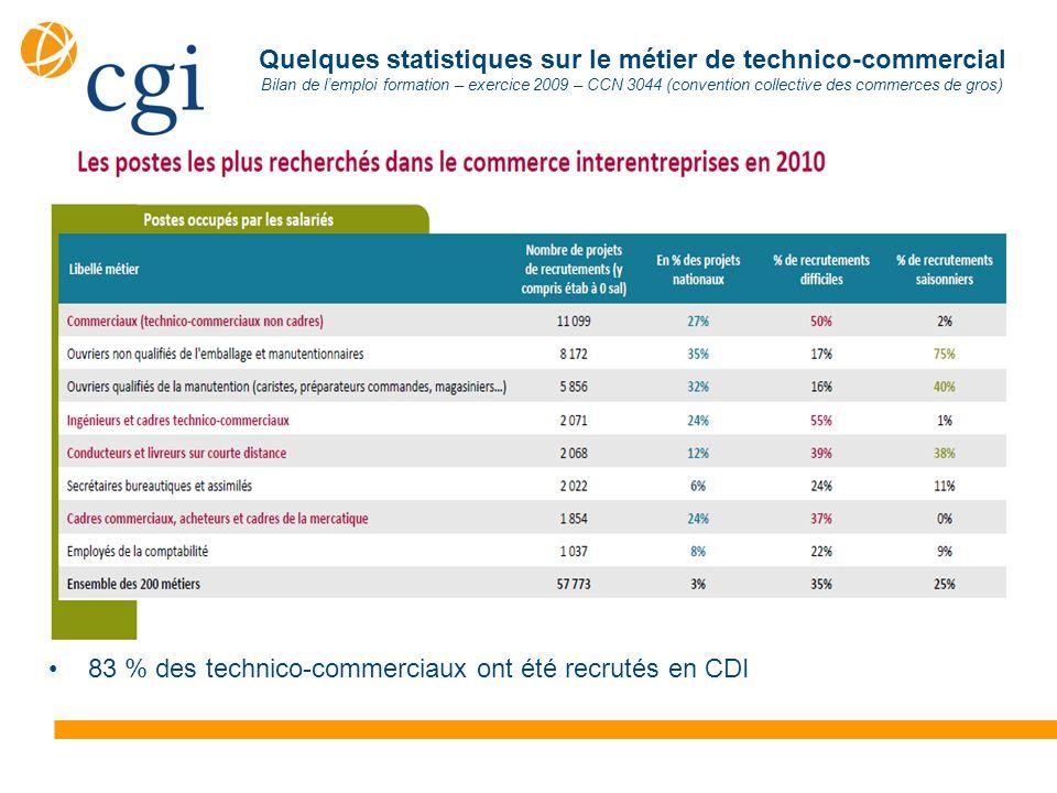 Quelques statistiques sur le métier de technico-commercial Bilan de l'emploi formation – exercice 2009 – CCN 3044 (convention collective des commerces de gros) 83 % des technico-commerciaux ont été recrutés en CDI
