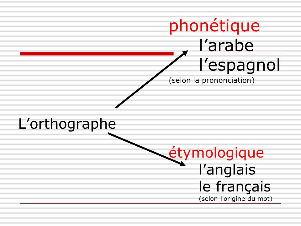 phonétique l'arabe l'espagnol (selon la prononciation) L'orthographe étymologique l'anglais le français (selon l'origine du mot)