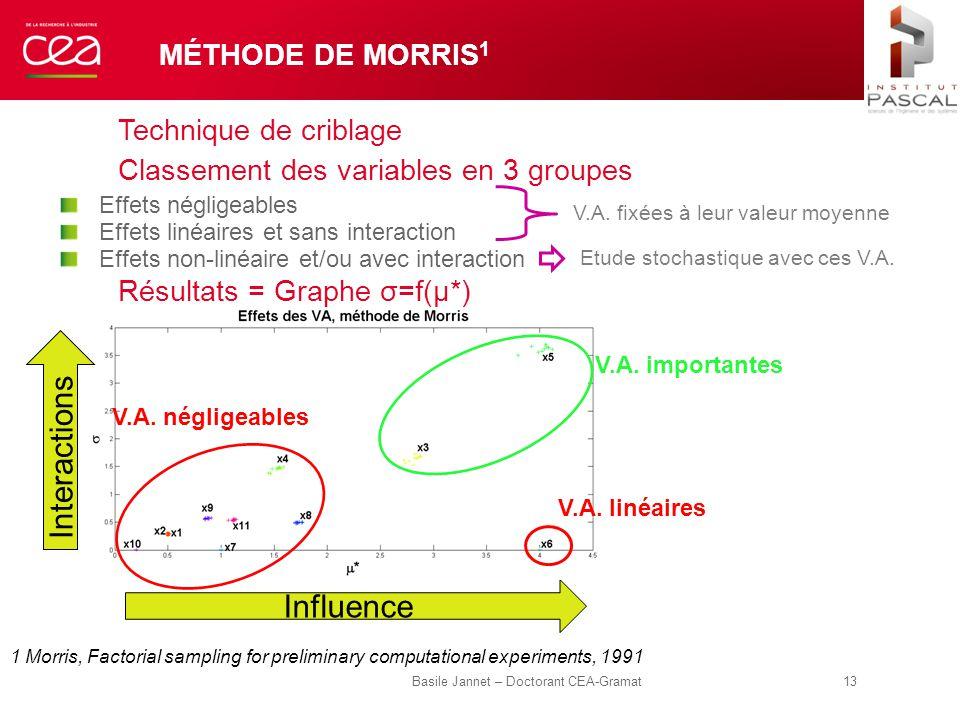 MÉTHODE DE MORRIS 1 Technique de criblage Classement des variables en 3 groupes Effets négligeables Effets linéaires et sans interaction Effets non-li