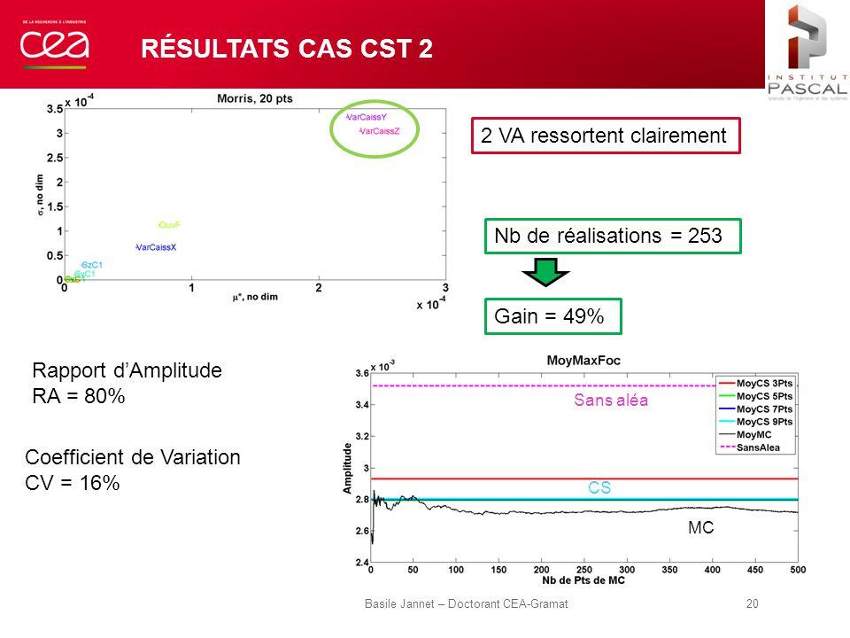 RÉSULTATS CAS CST 2 Basile Jannet – Doctorant CEA-Gramat 20 Coefficient de Variation CV = 16% Rapport d'Amplitude RA = 80% Nb de réalisations = 253 Ga