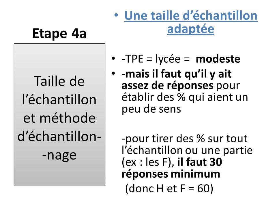 Etape 4a Une taille d'échantillon adaptée -TPE = lycée = modeste -mais il faut qu'il y ait assez de réponses pour établir des % qui aient un peu de se
