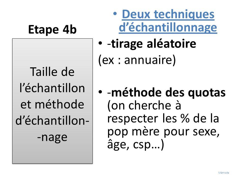 Etape 4b Deux techniques d'échantillonnage -tirage aléatoire (ex : annuaire) -méthode des quotas (on cherche à respecter les % de la pop mère pour sex