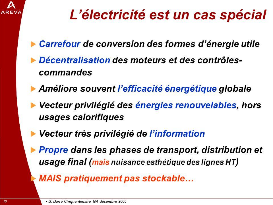 - B. Barré Cinquantenaire GA décembre 2005 10 L'électricité est un cas spécial  Carrefour de conversion des formes d'énergie utile  Décentralisation