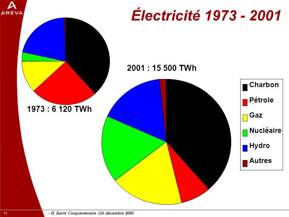 - B. Barré Cinquantenaire GA décembre 2005 11 Électricité 1973 - 2001 Charbon Pétrole Gaz Nucléaire Hydro Autres 1973 : 6 120 TWh 2001 : 15 500 TWh