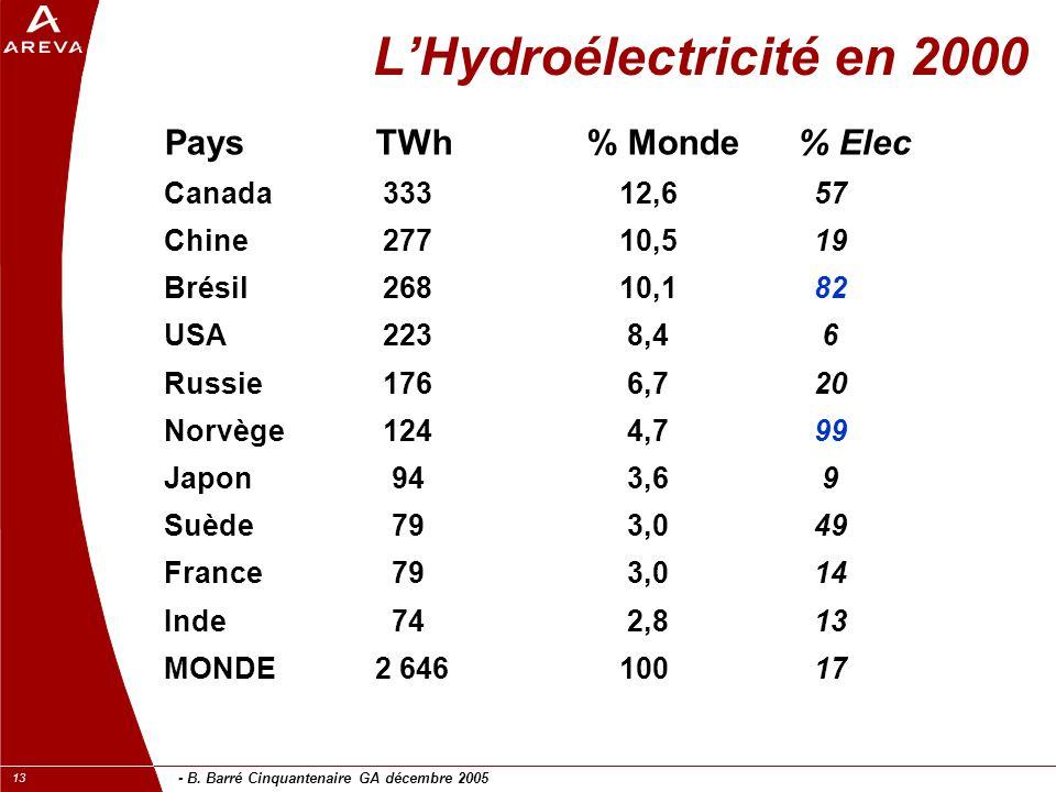 - B. Barré Cinquantenaire GA décembre 2005 13 L'Hydroélectricité en 2000 PaysTWh% Monde% Elec Canada 333 12,6 57 Chine 277 10,5 19 Brésil 268 10,1 82