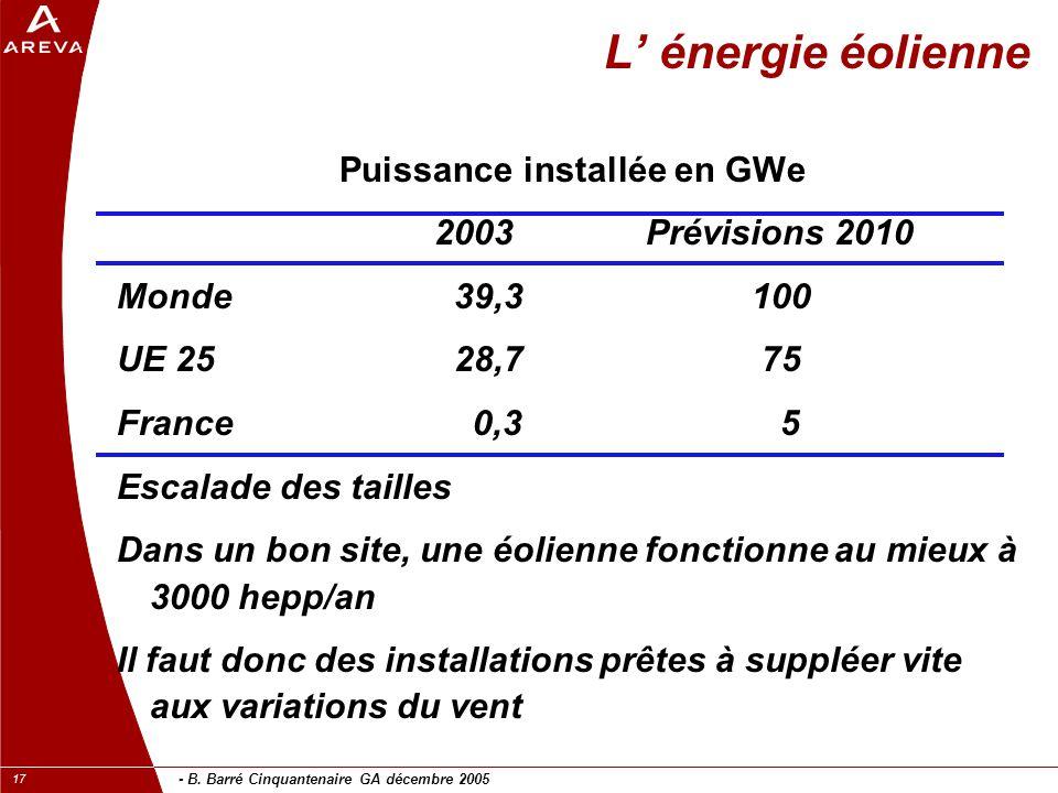 - B. Barré Cinquantenaire GA décembre 2005 17 L' énergie éolienne Puissance installée en GWe 2003Prévisions 2010 Monde 39,3100 UE 25 28,7 75 France 0,