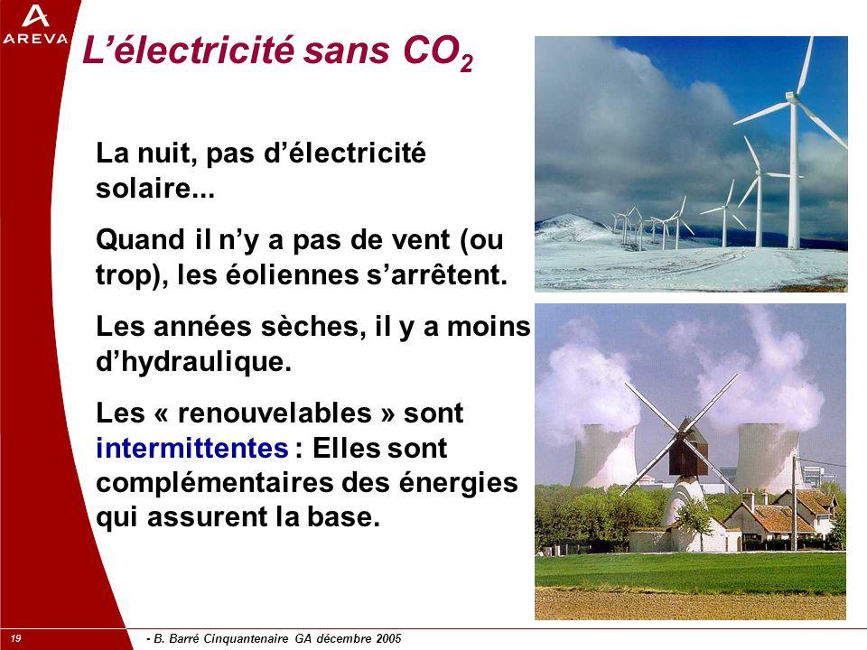 - B. Barré Cinquantenaire GA décembre 2005 19 L'électricité sans CO 2 La nuit, pas d'électricité solaire... Quand il n'y a pas de vent (ou trop), les