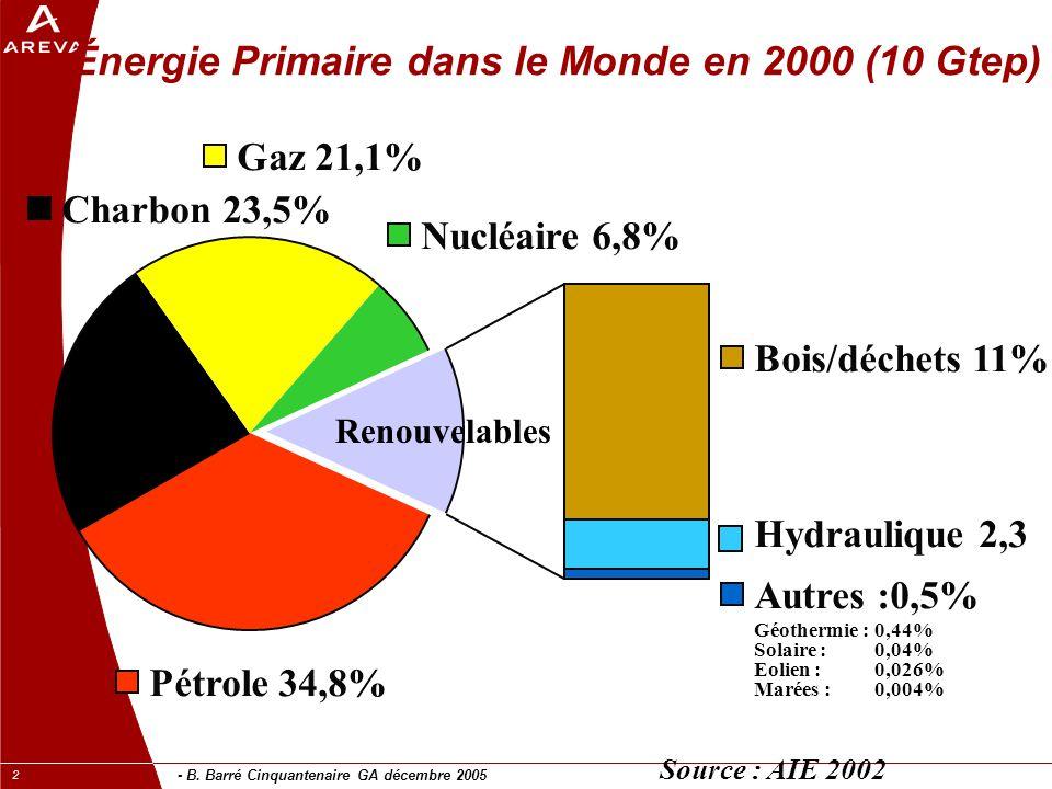 - B.Barré Cinquantenaire GA décembre 2005 23 Conflits d'usage .