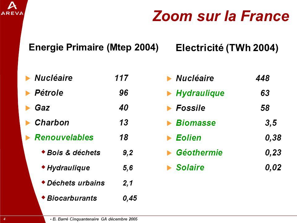 - B. Barré Cinquantenaire GA décembre 2005 4 Zoom sur la France Energie Primaire (Mtep 2004)  Nucléaire117  Pétrole 96  Gaz 40  Charbon 13  Renou
