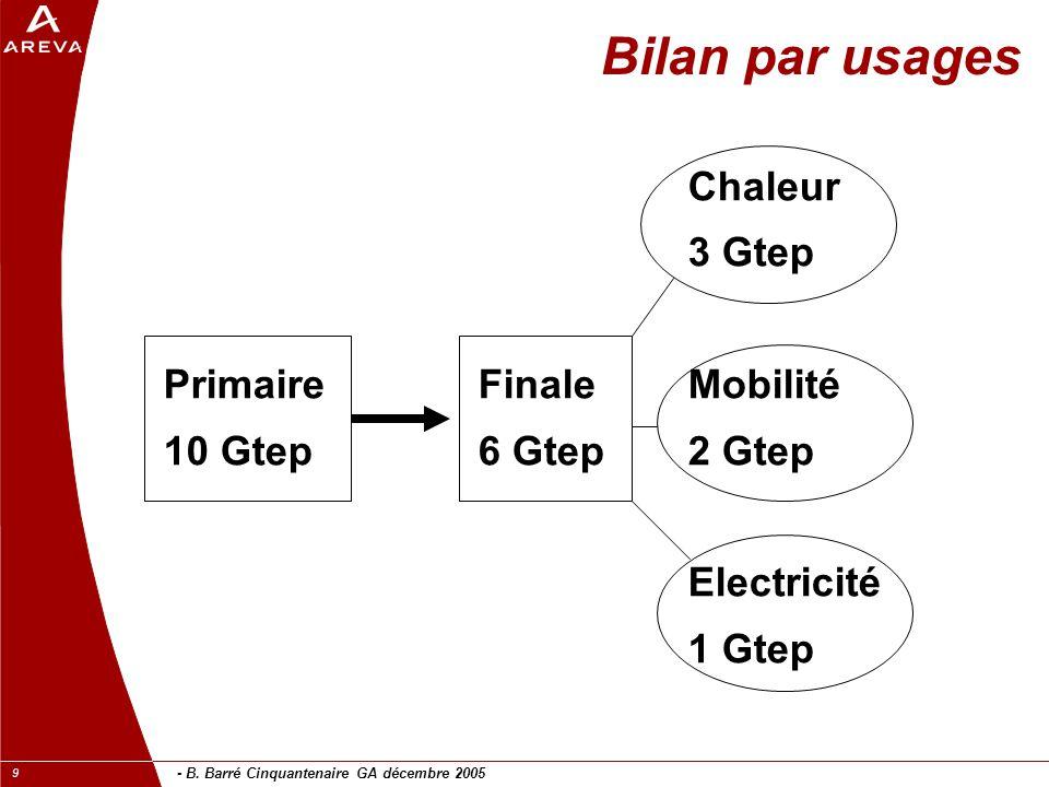 - B. Barré Cinquantenaire GA décembre 2005 9 Bilan par usages Chaleur 3 Gtep PrimaireFinaleMobilité 10 Gtep6 Gtep2 Gtep Electricité 1 Gtep