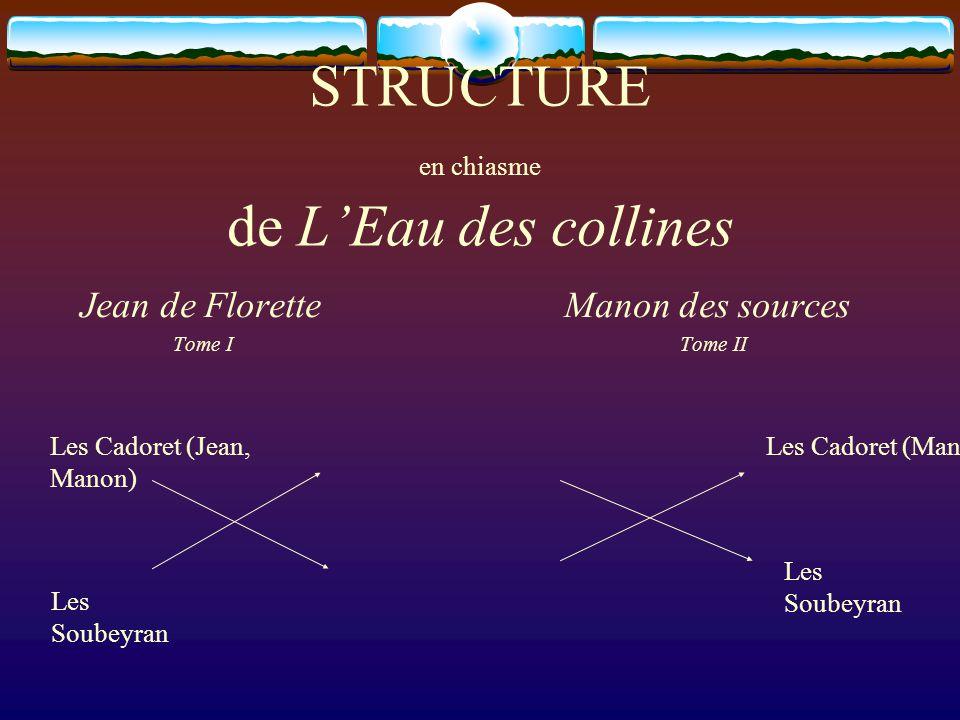 L'Intrigue  Manon, fille du 'bossu', Jean Cadoret (de Florette), vit avec Baptistine (Piémontaise) et sa mère, Aimée, dans une grotte (du Plantier) située dans les collines où elle est bergère.