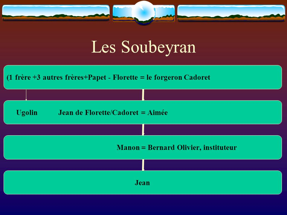 Les Soubeyran (1 frère +3 autres frères+Papet - Florette = le forgeron Cadoret Ugolin Jean de Florette/Cadoret = Aimée Manon = Bernard Olivier, instit
