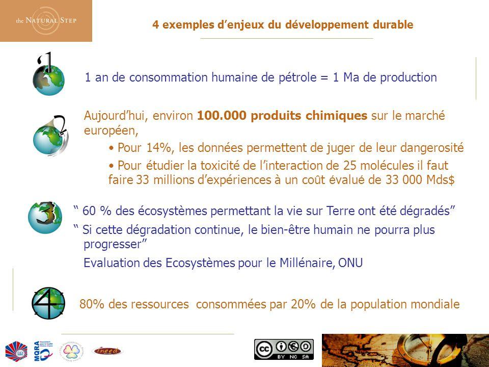 © 2006 The Natural Step France 4 exemples d'enjeux du développement durable 1 an de consommation humaine de pétrole = 1 Ma de production Aujourd'hui, environ 100.000 produits chimiques sur le marché européen, Pour 14%, les données permettent de juger de leur dangerosité Pour étudier la toxicité de l'interaction de 25 molécules il faut faire 33 millions d'expériences à un co û t é valu é de 33 000 Mds$ 60 % des écosystèmes permettant la vie sur Terre ont été dégradés Si cette dégradation continue, le bien-être humain ne pourra plus progresser Evaluation des Ecosystèmes pour le Millénaire, ONU 80% des ressources consommées par 20% de la population mondiale