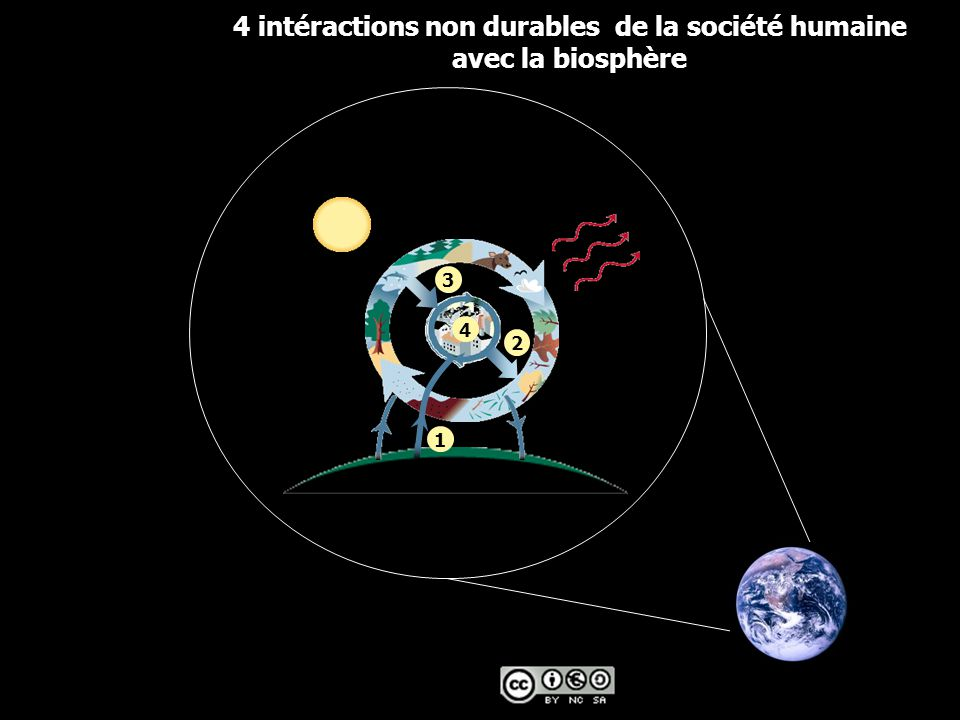 1 2 3 4 4 intéractions non durables de la société humaine avec la biosphère
