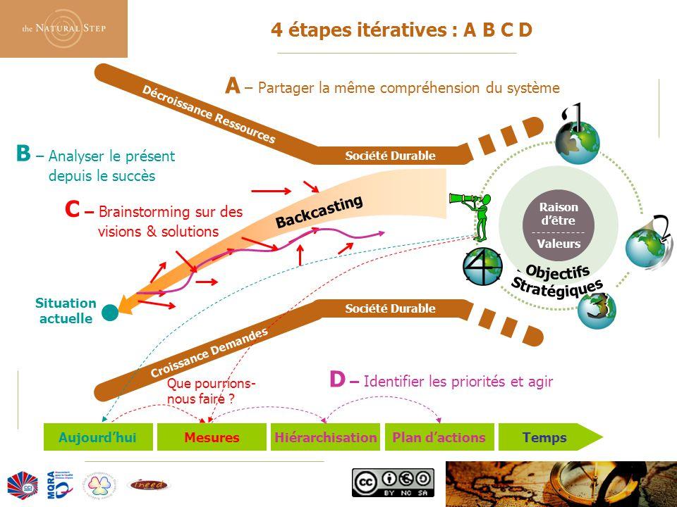 © 2006 The Natural Step France Backcasting 4 étapes itératives : A B C D Société Durable Décroissance Ressources Croissance Demandes Société Durable T