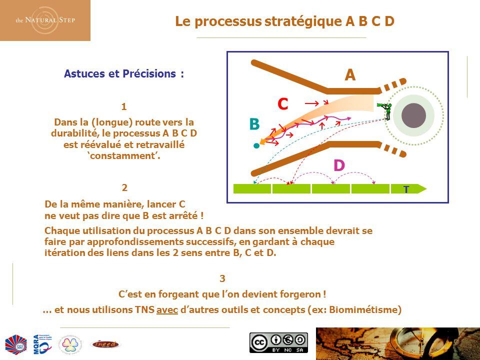 © 2006 The Natural Step France Le processus stratégique A B C D Astuces et Précisions : 1 Dans la (longue) route vers la durabilité, le processus A B C D est réévalué et retravaillé 'constamment'.
