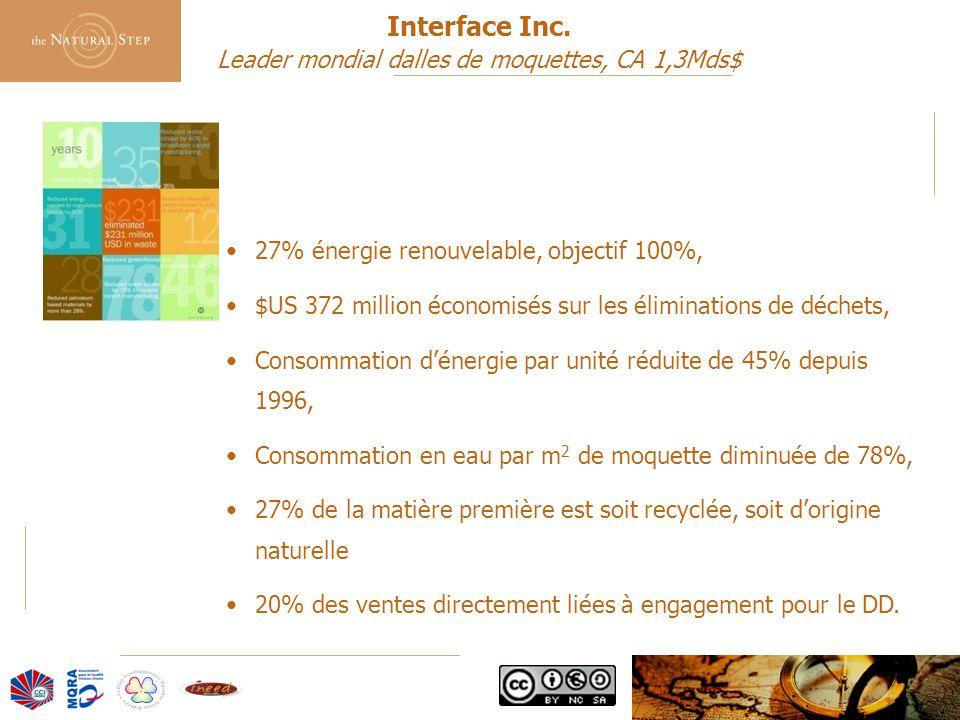 © 2006 The Natural Step France 27% énergie renouvelable, objectif 100%, $US 372 million économisés sur les éliminations de déchets, Consommation d'énergie par unité réduite de 45% depuis 1996, Consommation en eau par m 2 de moquette diminuée de 78%, 27% de la matière première est soit recyclée, soit d'origine naturelle 20% des ventes directement liées à engagement pour le DD.