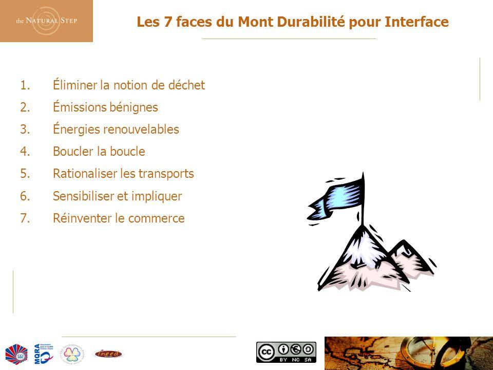 © 2006 The Natural Step France Les 7 faces du Mont Durabilité pour Interface 1.Éliminer la notion de déchet 2.Émissions bénignes 3.Énergies renouvelables 4.Boucler la boucle 5.Rationaliser les transports 6.Sensibiliser et impliquer 7.Réinventer le commerce