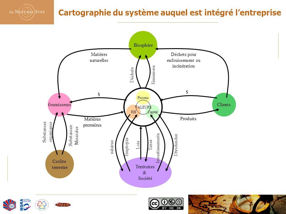 © 2006 The Natural Step France Process CapitalRH VALEURS fournisseursClients Biosphère Cro û te terrestre Territoires & Société Matières naturelles Dé