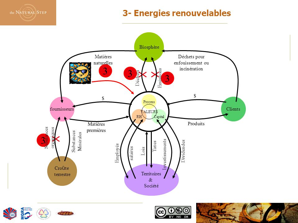 © 2006 The Natural Step France 3 3 3 3 3- Energies renouvelables Process CapitalRH VALEURS fournisseursClients Biosphère Cro û te terrestre Territoire