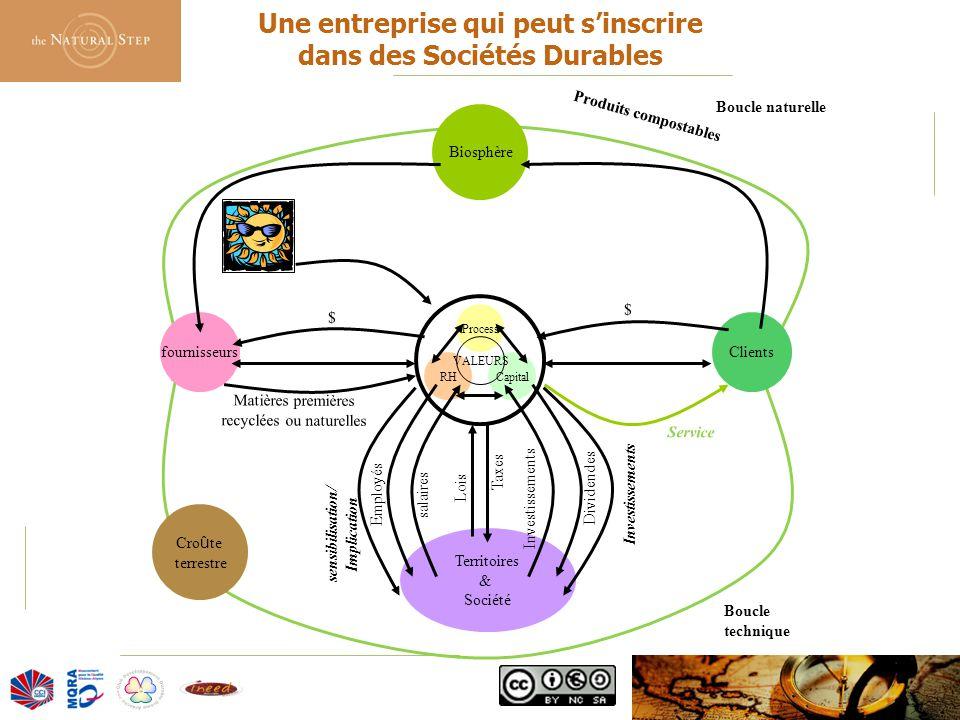 © 2006 The Natural Step France Boucle technique Boucle naturelle Produits compostables Process CapitalRH VALEURS fournisseursClients Biosphère Cro û t