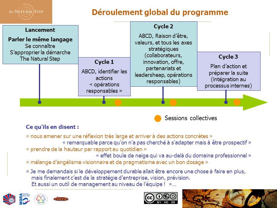 © 2006 The Natural Step France Lancement Parler le même langage Se connaître S'approprier la démarche The Natural Step Cycle 1 ABCD, identifier les ac