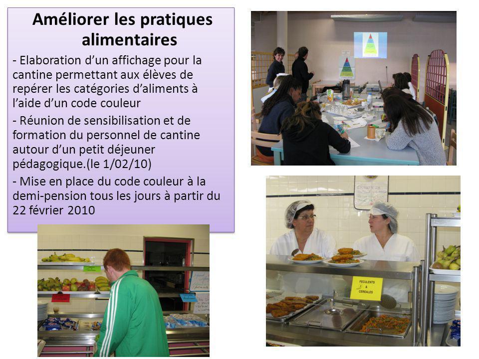 Améliorer les pratiques alimentaires - Elaboration d'un affichage pour la cantine permettant aux élèves de repérer les catégories d'aliments à l'aide d'un code couleur - Réunion de sensibilisation et de formation du personnel de cantine autour d'un petit déjeuner pédagogique.(le 1/02/10) - Mise en place du code couleur à la demi-pension tous les jours à partir du 22 février 2010 Améliorer les pratiques alimentaires - Elaboration d'un affichage pour la cantine permettant aux élèves de repérer les catégories d'aliments à l'aide d'un code couleur - Réunion de sensibilisation et de formation du personnel de cantine autour d'un petit déjeuner pédagogique.(le 1/02/10) - Mise en place du code couleur à la demi-pension tous les jours à partir du 22 février 2010