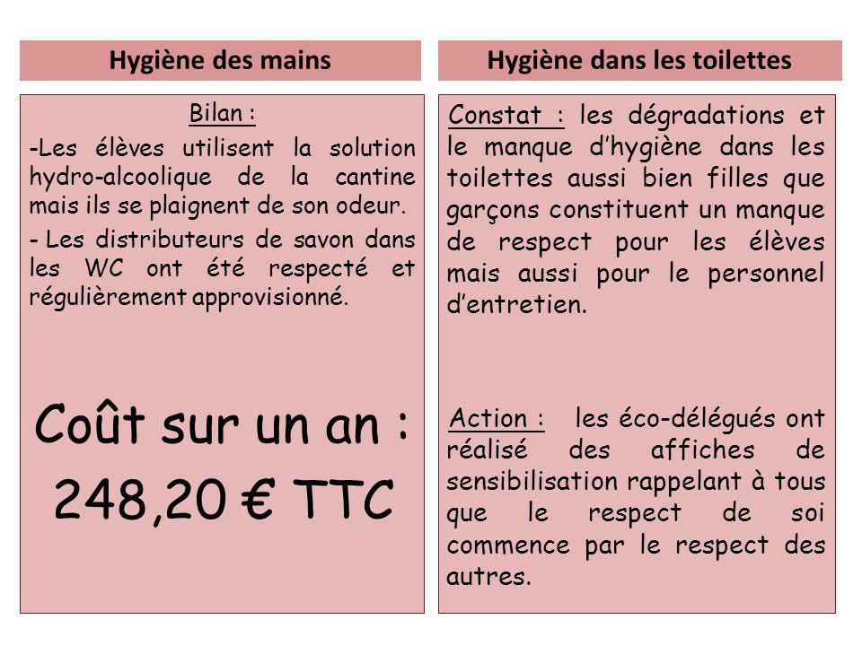 Hygiène des mains Bilan : -Les élèves utilisent la solution hydro-alcoolique de la cantine mais ils se plaignent de son odeur.