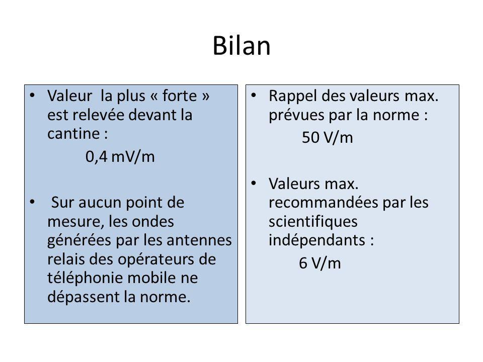 Bilan Valeur la plus « forte » est relevée devant la cantine : 0,4 mV/m Sur aucun point de mesure, les ondes générées par les antennes relais des opérateurs de téléphonie mobile ne dépassent la norme.