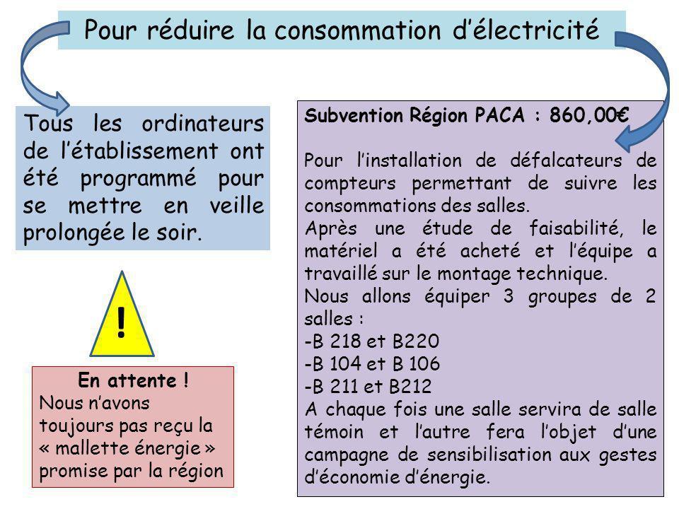 Subvention Région PACA : 860,00€ Pour l'installation de défalcateurs de compteurs permettant de suivre les consommations des salles.