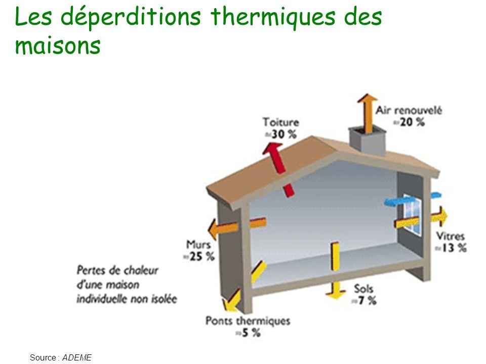 Les déperditions thermiques des maisons Source : ADEME
