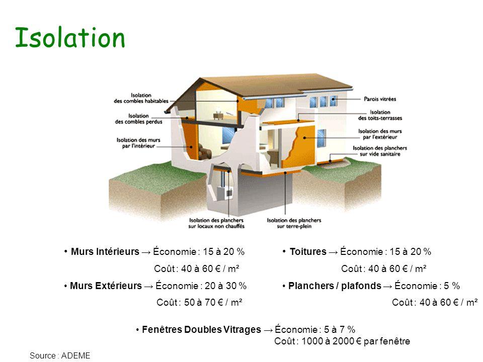 Isolation Murs Intérieurs → Économie : 15 à 20 % Coût : 40 à 60 € / m² Murs Extérieurs → Économie : 20 à 30 % Coût : 50 à 70 € / m² Toitures → Économie : 15 à 20 % Coût : 40 à 60 € / m² Planchers / plafonds → Économie : 5 % Coût : 40 à 60 € / m² Fenêtres Doubles Vitrages → Économie : 5 à 7 % Coût : 1000 à 2000 € par fenêtre Source : ADEME