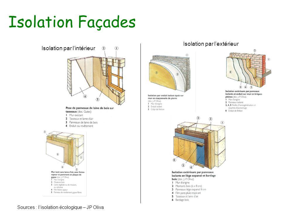 Isolation Façades Sources : l'isolation écologique – JP Oliva Isolation par l'extérieur Isolation par l'intérieur