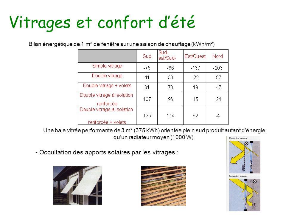 Vitrages et confort d'été Une baie vitrée performante de 3 m² (375 kWh) orientée plein sud produit autant d'énergie qu'un radiateur moyen (1000 W).