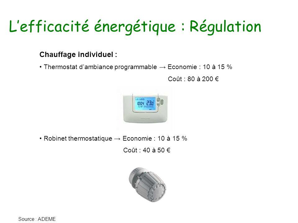 L'efficacité énergétique : Régulation Chauffage individuel : Thermostat d'ambiance programmable → Economie : 10 à 15 % Coût : 80 à 200 € Robinet thermostatique → Economie : 10 à 15 % Coût : 40 à 50 € Source : ADEME