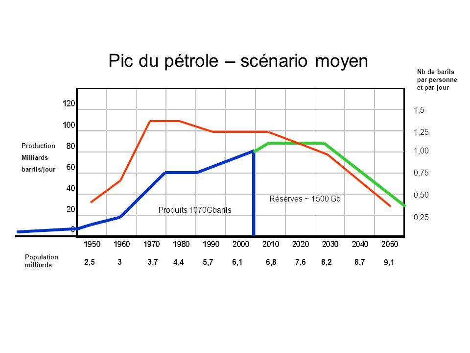 Produits 1070Gbarils Réserves ~ 1500 Gb Pic du pétrole – scénario moyen Production Milliards barrils/jour 2,536,14,45,73,7 9,1 7,68,28,76,8 Population milliards 1,5 1,00 0,50 0,75 0,25 1,25 Nb de barils par personne et par jour