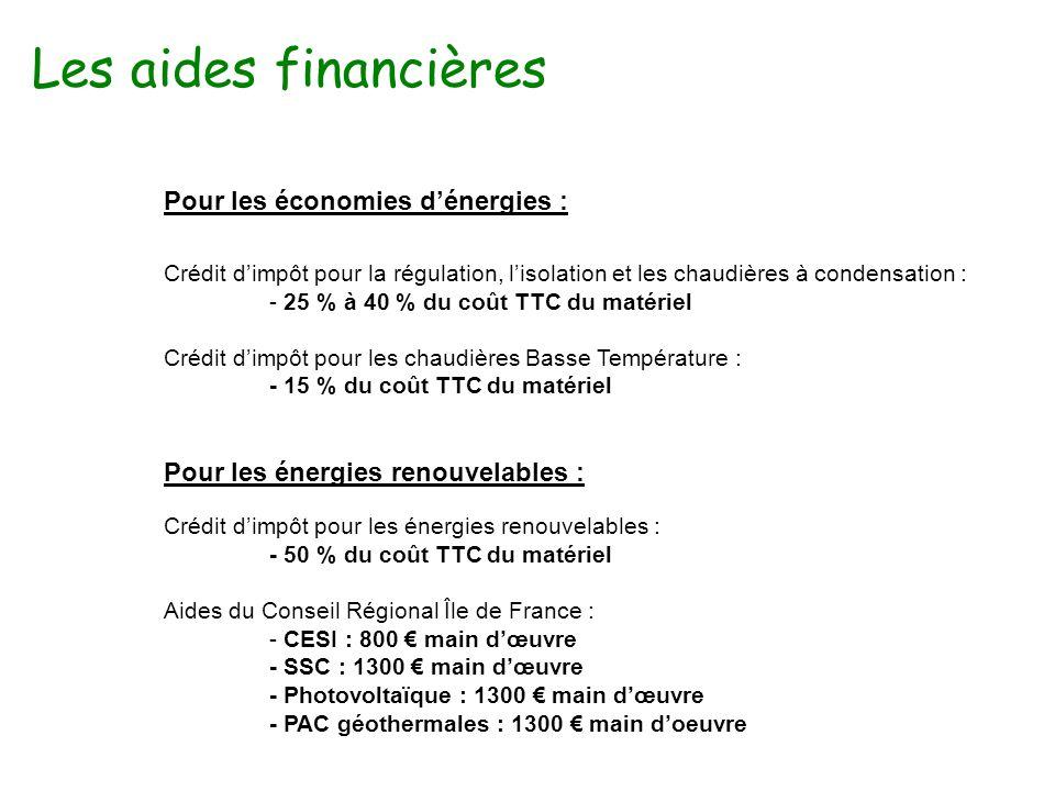 Les aides financières Pour les économies d'énergies : Crédit d'impôt pour la régulation, l'isolation et les chaudières à condensation : - 25 % à 40 % du coût TTC du matériel Crédit d'impôt pour les chaudières Basse Température : - 15 % du coût TTC du matériel Pour les énergies renouvelables : Crédit d'impôt pour les énergies renouvelables : - 50 % du coût TTC du matériel Aides du Conseil Régional Île de France : - CESI : 800 € main d'œuvre - SSC : 1300 € main d'œuvre - Photovoltaïque : 1300 € main d'œuvre - PAC géothermales : 1300 € main d'oeuvre