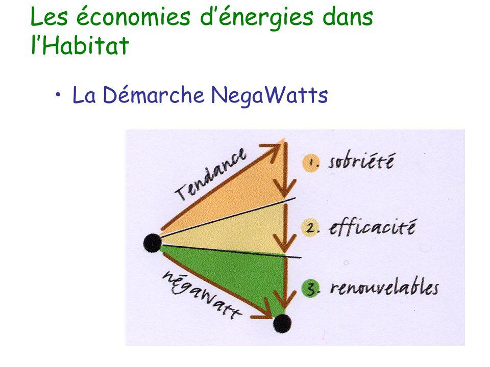 Les économies d'énergies dans l'Habitat La Démarche NegaWatts
