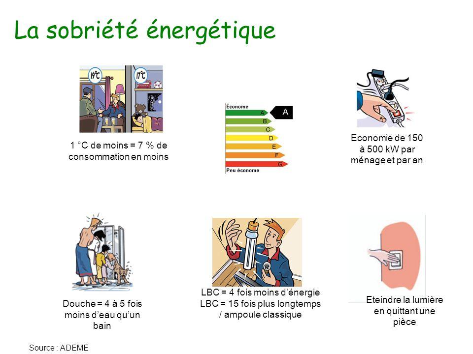 La sobriété énergétique Economie de 150 à 500 kW par ménage et par an 1 °C de moins = 7 % de consommation en moins Eteindre la lumière en quittant une pièce Douche = 4 à 5 fois moins d'eau qu'un bain Source : ADEME LBC = 4 fois moins d'énergie LBC = 15 fois plus longtemps / ampoule classique