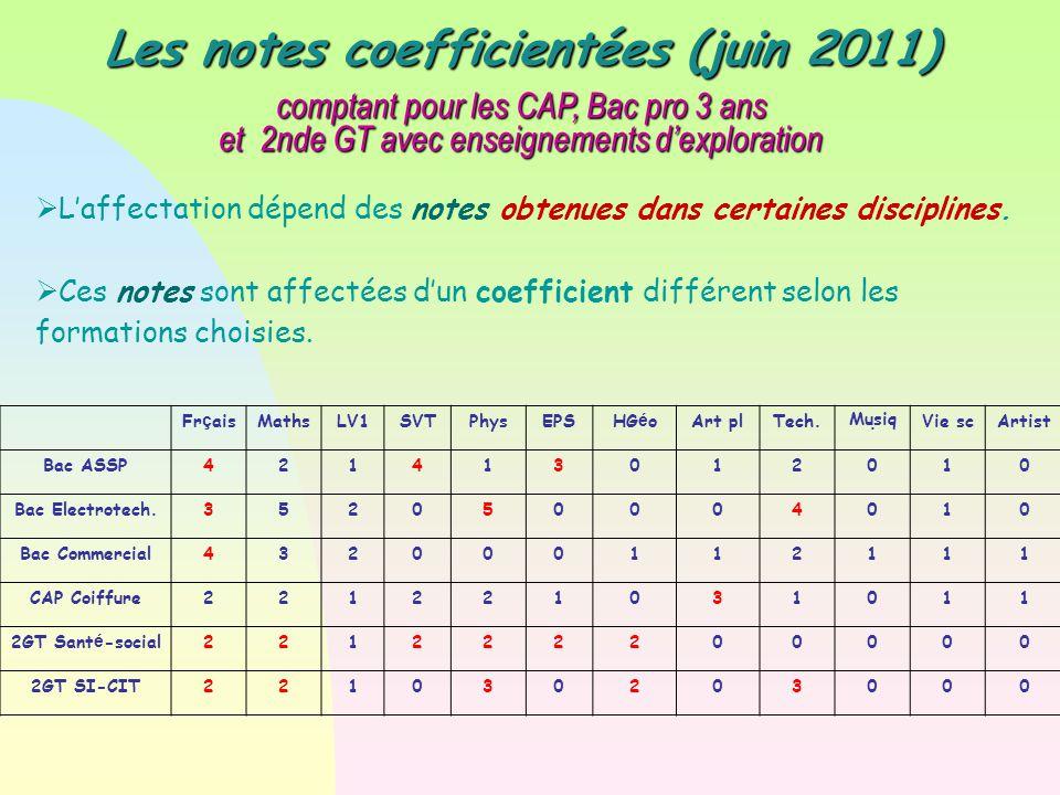 Les notes coefficientées (juin 2011) comptant pour les CAP, Bac pro 3 ans et 2nde GT avec enseignements d'exploration  L'affectation dépend des notes