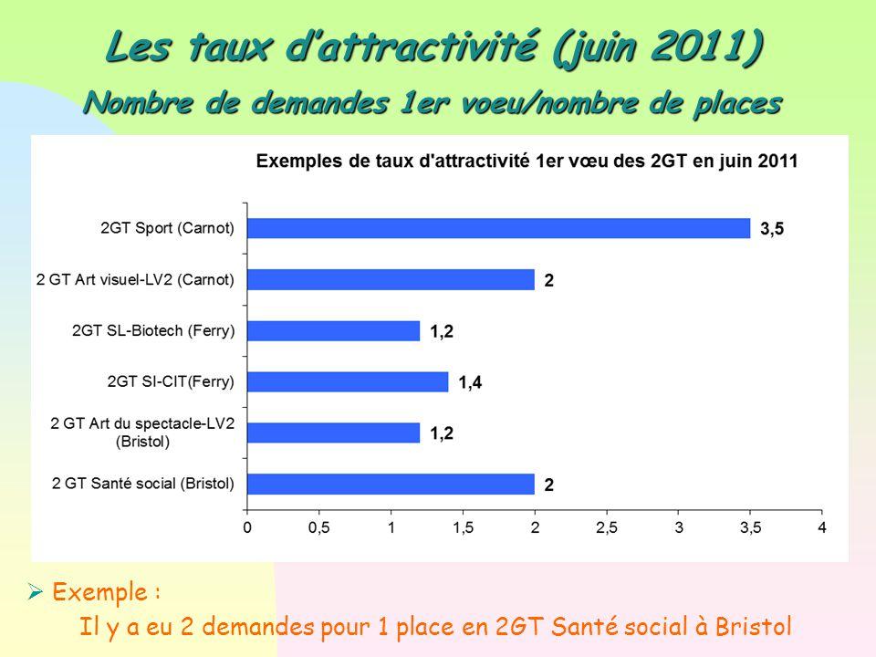 Les taux d'attractivité (juin 2011) Nombre de demandes 1er voeu/nombre de places  Exemple : Il y a eu 2 demandes pour 1 place en 2GT Santé social à B