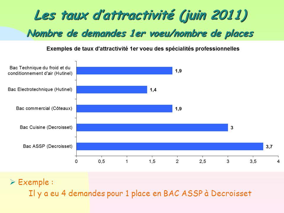 Les taux d'attractivité (juin 2011) Nombre de demandes 1er voeu/nombre de places  Exemple : Il y a eu 4 demandes pour 1 place en BAC ASSP à Decroisse