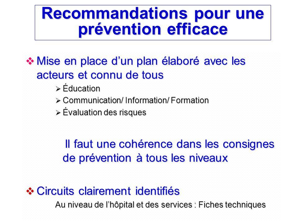 Recommandations pour une prévention efficace  Mise en place d'un plan élaboré avec les acteurs et connu de tous  Éducation  Communication/ Informat