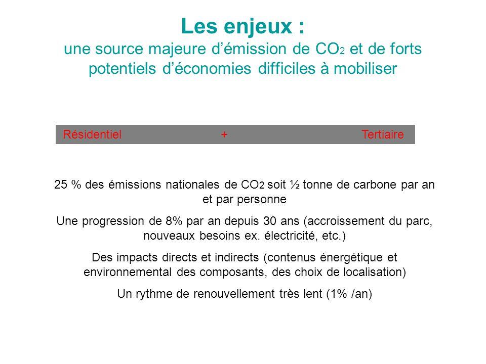 Les enjeux : une source majeure d'émission de CO 2 et de forts potentiels d'économies difficiles à mobiliser Résidentiel + Tertiaire 25 % des émissions nationales de CO 2 soit ½ tonne de carbone par an et par personne Une progression de 8% par an depuis 30 ans (accroissement du parc, nouveaux besoins ex.