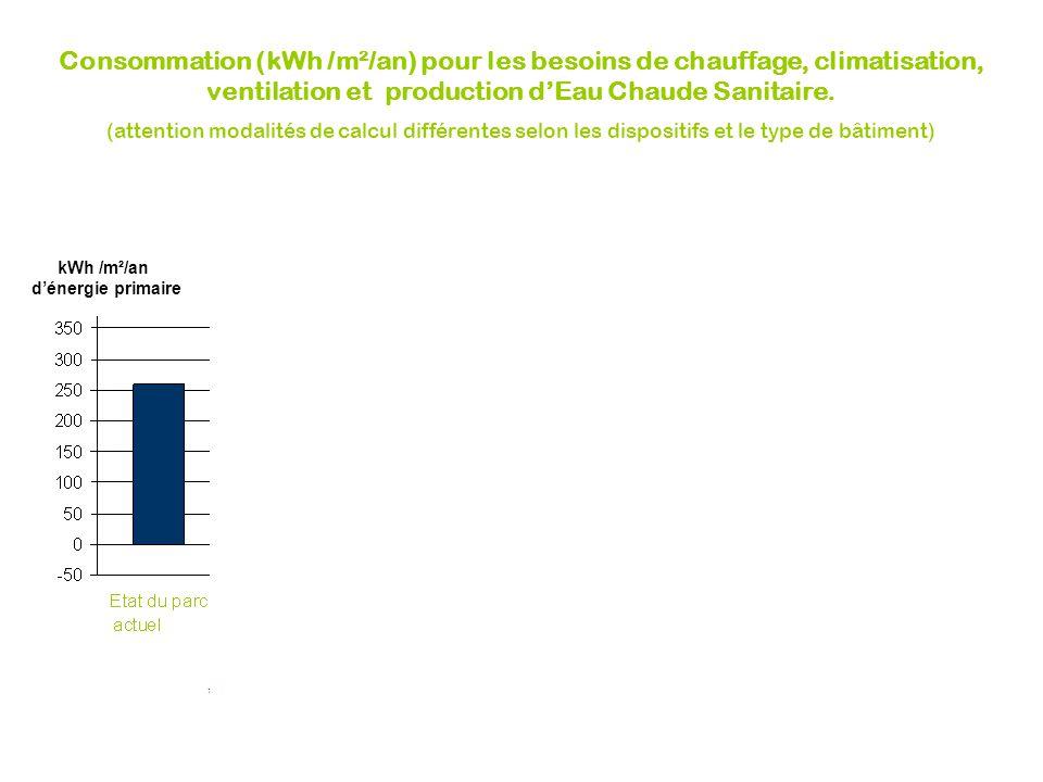Consommation (kWh /m²/an) pour les besoins de chauffage, climatisation, ventilation et production d'Eau Chaude Sanitaire.