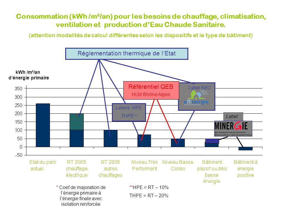 L'amélioration des performances énergétiques dans le bâtiment existant : des réglementations partielles Le DPE (Diagnostic de Performance Énergétique) avec les classes La réglementation sur l'utilisation des climatisations La réglementation « éléments par éléments » pour matériaux et matériels mis en ouvre en cas des travaux sur bâtiments existants applicable à compter du 1 er novembre 2007 La réglementation pour les réhabilitations de plus de 1000 m 2 à partir de 2008 avec étude Etc.