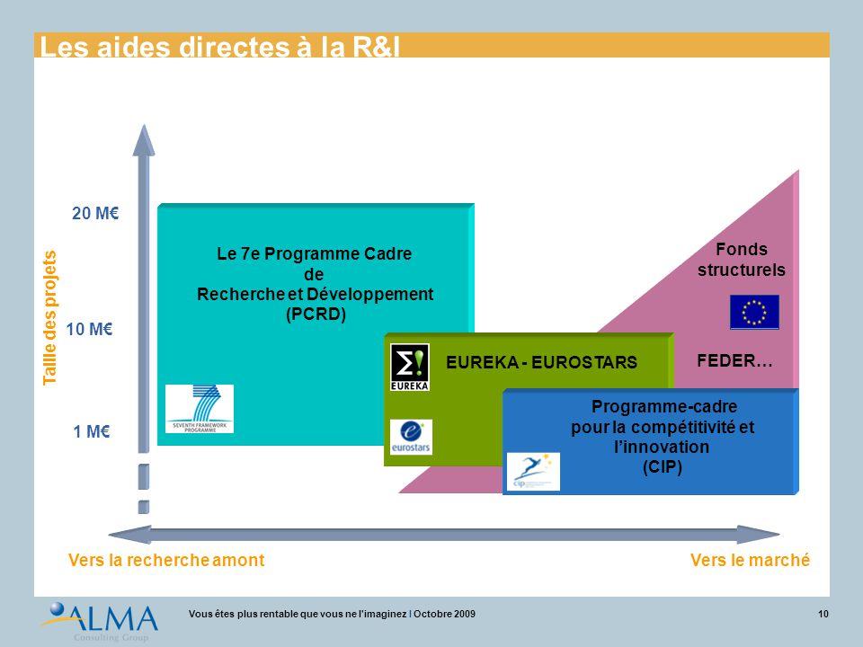 10Vous êtes plus rentable que vous ne l'imaginez I Octobre 2009 Taille des projets 1 M€ 10 M€ 20 M€ EUREKA - EUROSTARS Le 7e Programme Cadre de Recher