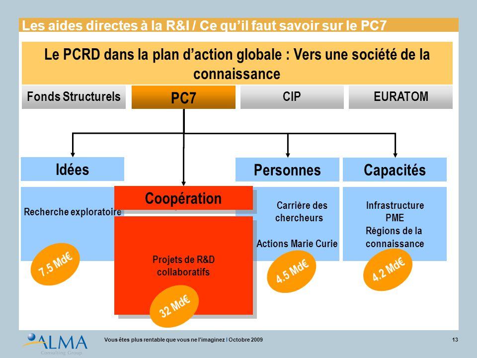 13Vous êtes plus rentable que vous ne l'imaginez I Octobre 2009 Le PCRD dans la plan d'action globale : Vers une société de la connaissance Idées Pers