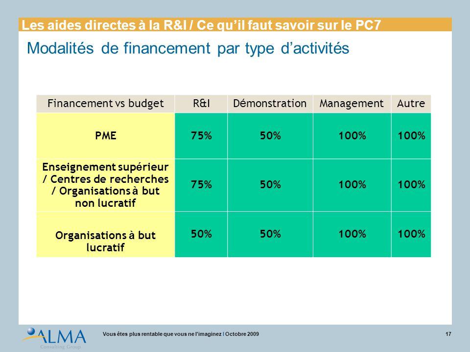 17Vous êtes plus rentable que vous ne l'imaginez I Octobre 2009 Modalités de financement par type d'activités Financement vs budgetR&ID é monstrationM
