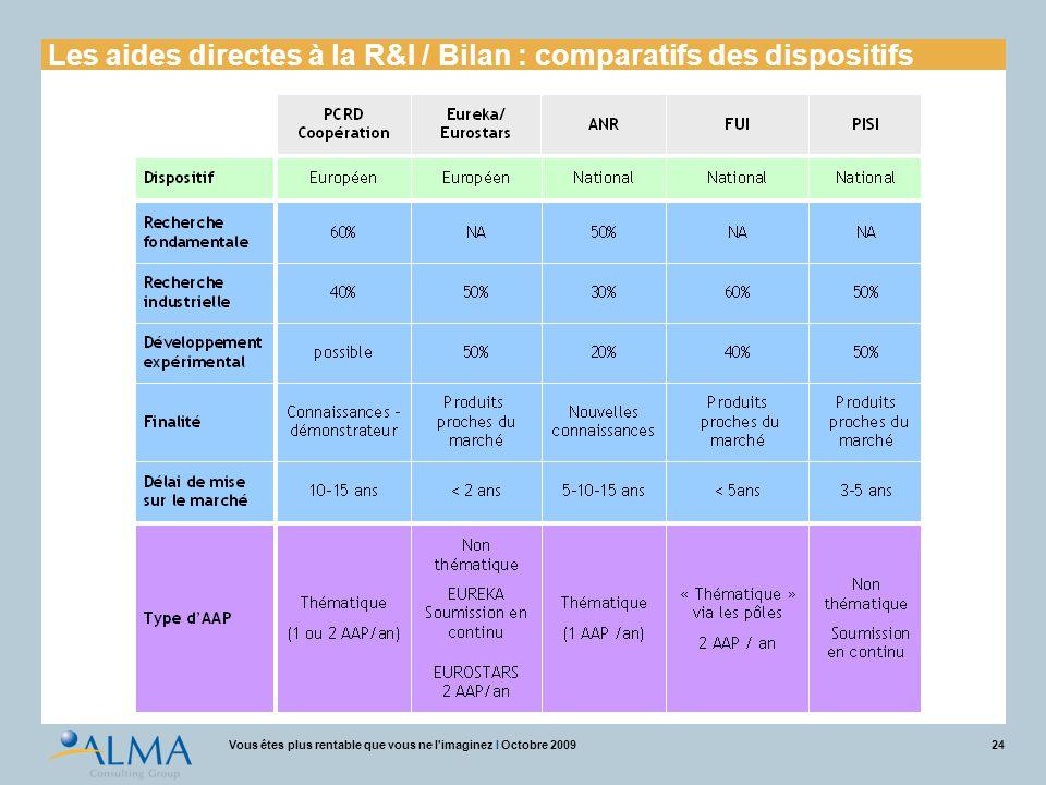 24Vous êtes plus rentable que vous ne l'imaginez I Octobre 2009 Les aides directes à la R&I / Bilan : comparatifs des dispositifs